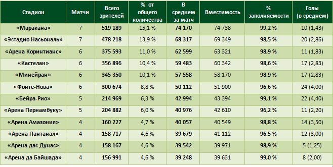 Таблица посещаемости ЧМ-2014