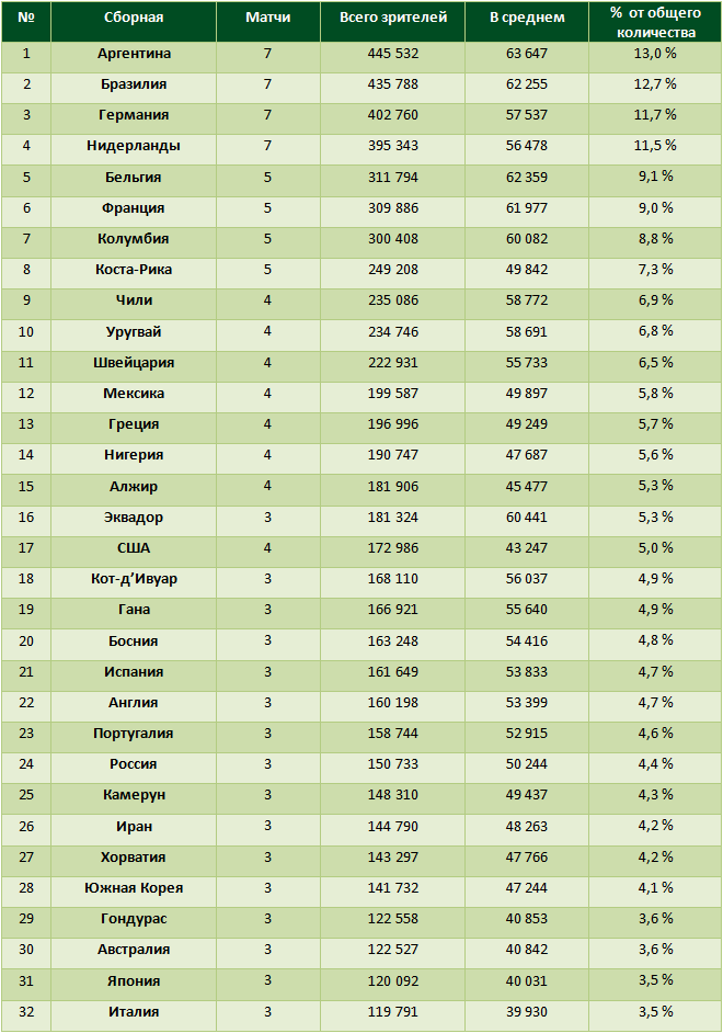 Таблица посещаемости сборных на ЧМ-2014